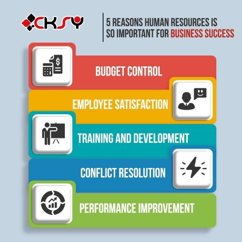 Human Resources Is So Important For Business Success